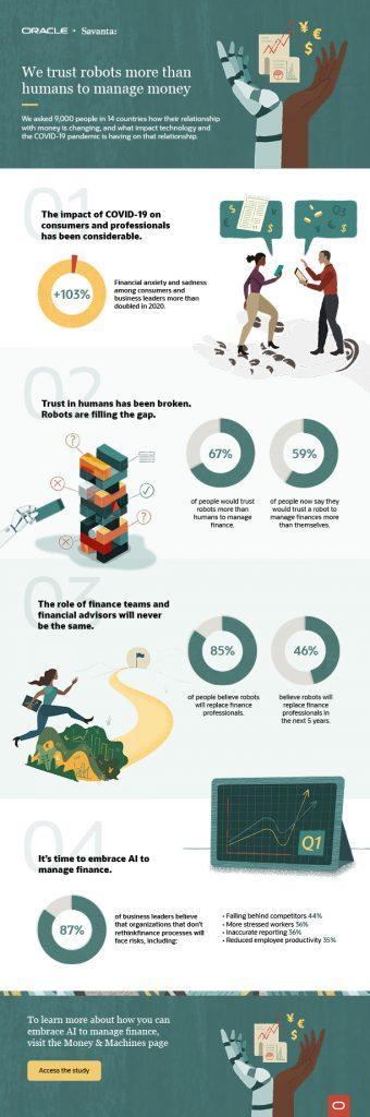 Infografía final de Oracle + Savanta