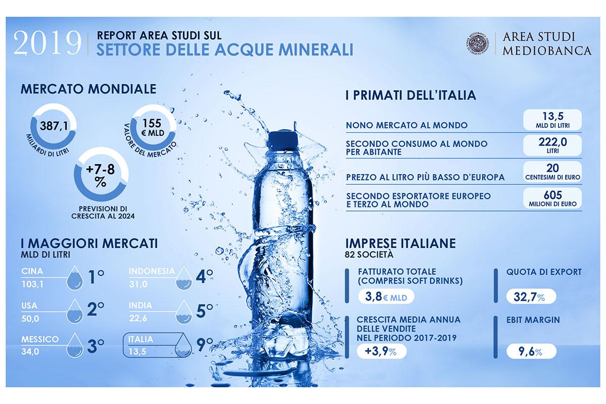 El mercado italiano y mundial de agua embotellada en Italia, el noveno actor mundial de agua embotellada.  Exportación de moscas